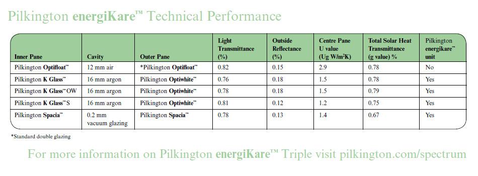 pilkington table